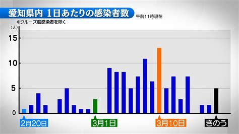 コロナ ウイルス 愛知 県 感染 者 数