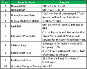 Elasticity Formula Economics Formula List Of Macro Micro Economics Formulas