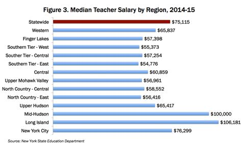 ky revenue cabinet withholding 100 average starting salaries for new why teachers