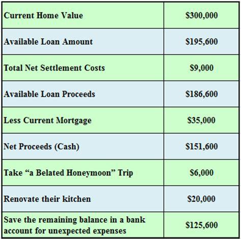 reverse mortgage work    explain