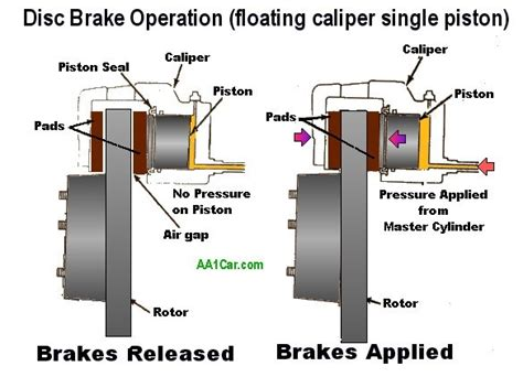 Floating Caliper Diagram by What Causes A Brake Piston To Retract Quora