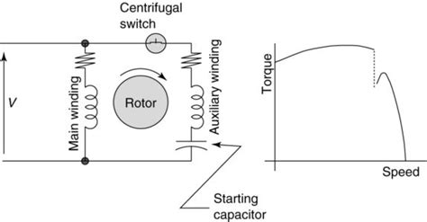Fan Motor Start Capacitor Wiring by Types Of Single Phase Induction Motors Single Phase