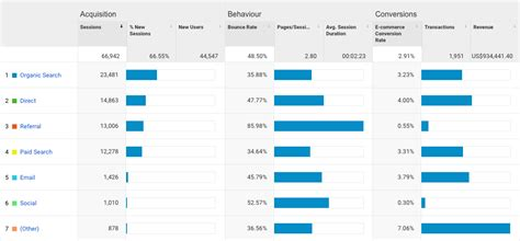 6 Excellent Reasons To Use Google Analytics