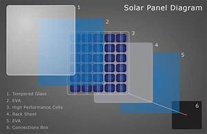 Backsheet And Its Importance In The Solar Generation