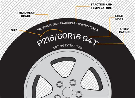 The Truth About Tire Treadwear