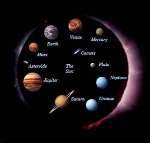 The Solar System | wonderofknowledge