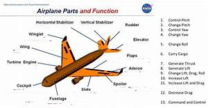 Aircraft Parts Diagram