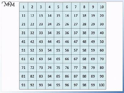 Multiples Number Four Grid Count Each Ten