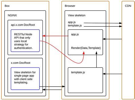 javascript authenticate client side app  rest api