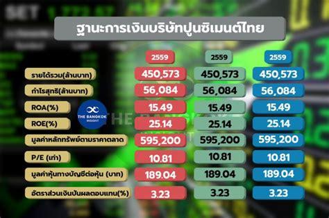 'SCC' ติดอันดับ 1 ใน 6 หุ้นน่าลงทุนของเอเชีย - The Bangkok ...