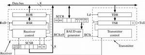 Uart Design Model Block Diagram
