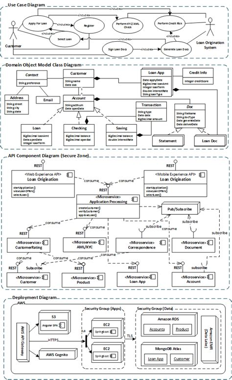 solution architecture  software architecture dzone devops