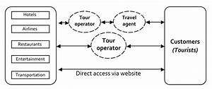 The Role Of The Intermediaries In The Tourism Supply