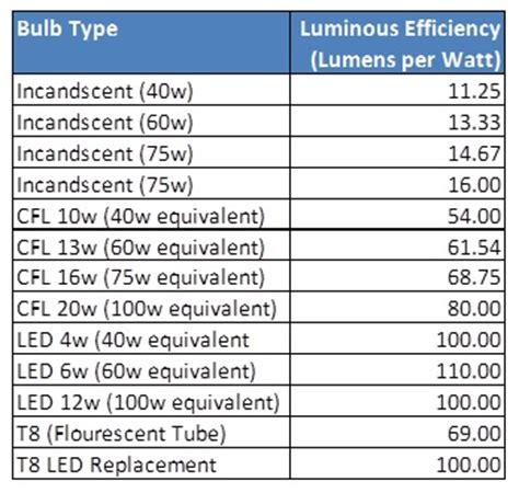 lumens per watt table related keywords lumens per watt
