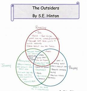 the outsiders essay prompts the outsiders essay prompts history coursework help