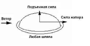 Лопасти для ветрогенератора изготовление своими руками