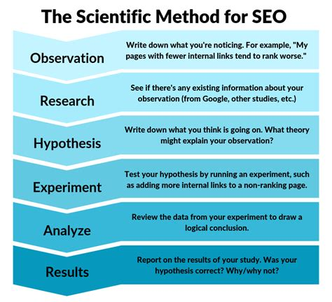 Seo Steps by The Scientific Method For Seo 6 Steps To Find Your True
