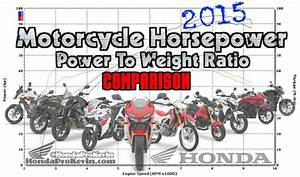 2015 Honda Motorcycle Hp Performance Power To Weight