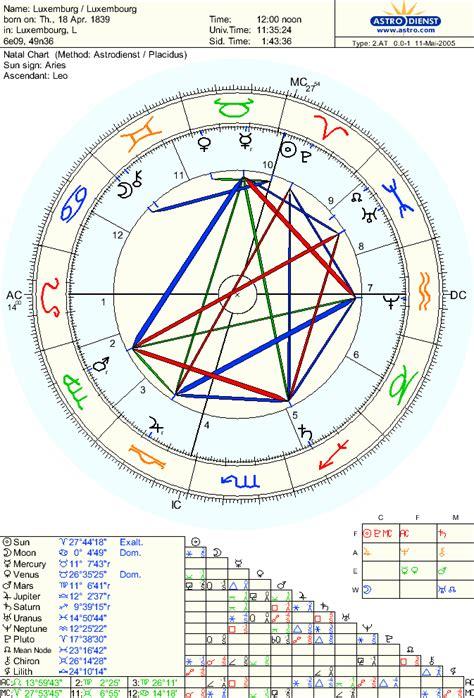 astrology natal chart software makereading