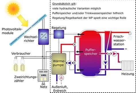 Waermepumpe Und Fotovoltaik Kombinieren by Eine Vorteilhafte Kombination Ikz De