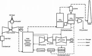 Block Flow Diagram Of A Ngcc Power Plant With Co2 Capture