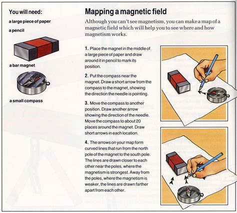 magnetic field magnetic field definition