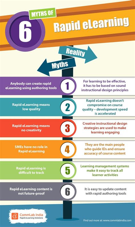 myths  rapid elearning  learning infographics