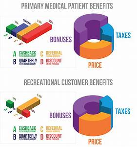 Save On Cannabis  5 Reasons To Become A Medical Patient