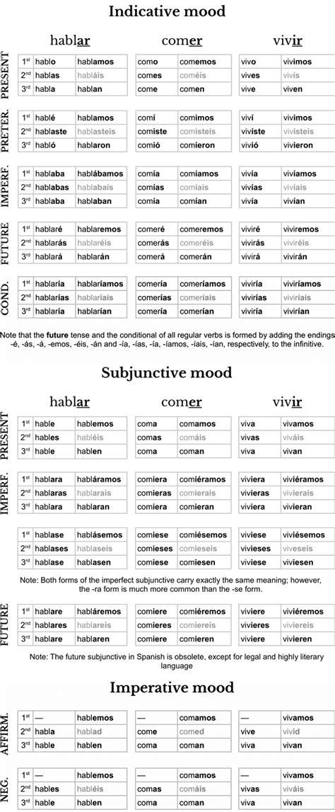 spanish verb conjugation cheat sheet  image
