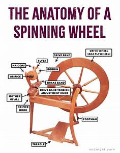 Anatomy Of A Spinning Wheel  Parts Of A Spinning Wheel