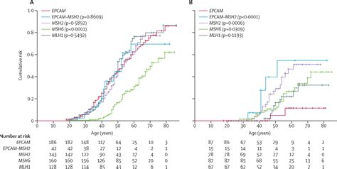 Risk Of Colorectal And Endometrial Cancers In Epcam
