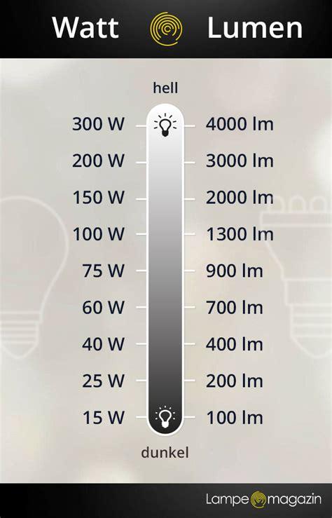 60 watt glühbirne wieviel lumen lumen definition und erkl 228 rung le magazin