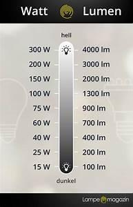 Wieviel Lumen Braucht Man : wie viel watt wie viel watt sollte ein heizl fter haben jetzt ansehen netzteil beratung ~ Eleganceandgraceweddings.com Haus und Dekorationen