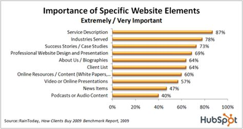web design remains important in b2b marketing new media caigns