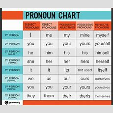"Grammarly On Twitter ""need Help With Pronouns? Check Out This Handy Chart Httptcoyvxue1ggin"""