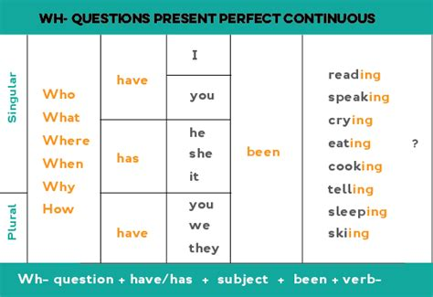 present perfect continuous exercises bing