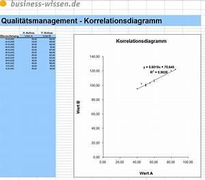 Excel Tabelle Berechnen Lassen : korrelationsanalyse durchf hren excel tabelle business ~ Themetempest.com Abrechnung