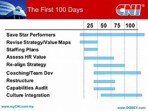 developing a post acquisition strategy completion and beyond With first 100 days plan template