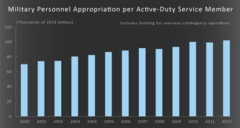 understanding  defense retirement reforms   bipartisan budget act committee