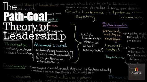 path goal theory  leadership youtube