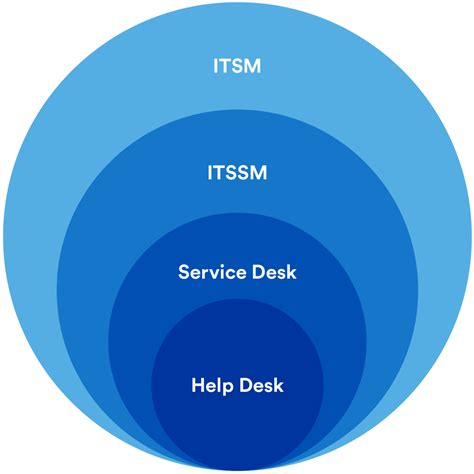 help desk vs service desk help desk vs service desk vs itsm what s the difference