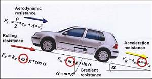 3 2  Forces Acting On A Car  Schematic