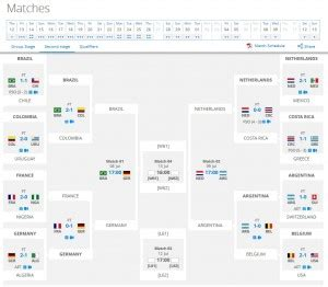Il pronostico: Uruguay -Olanda e Germania-Spagna - YouTube