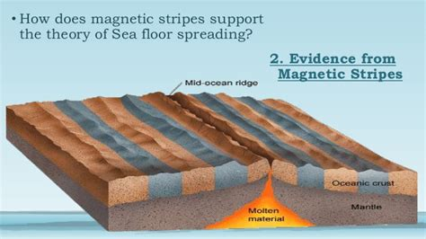 seafloor spreading definition geography review home
