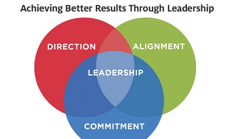 direction alignment commitment achieving  results