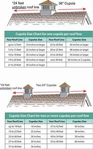 How to choose the right cupola roof cupola cupolas n39 more for Cupola dimensions