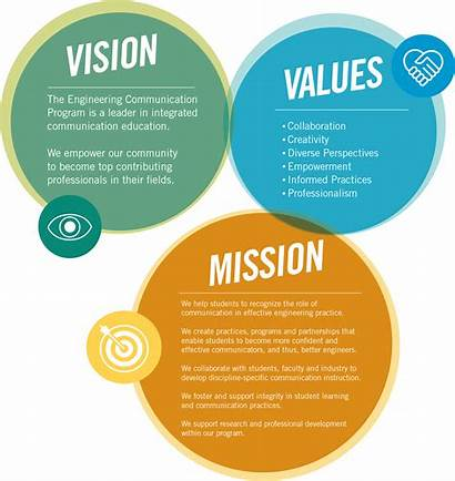 Vision Mission Values Statement Business Engineering Communication