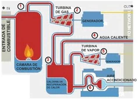 2 funcionamiento central t 233 rmica de ciclo combinado
