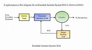 Extended Aeration System  Ea   U2013 One V Project Management
