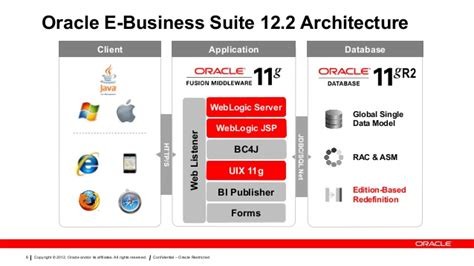 free live webinar learn oracle apps 12 2 for dbas and